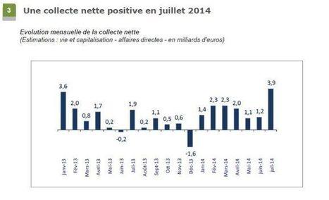 Assurance vie : rebond record avec 3,9 Md€ de collecte nette en juillet | l'Actualité Economique et Financiere | Scoop.it