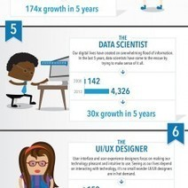 Top 10 Job Titles That Didn't Exist 5 Years Ago | Visual.ly | Technology & Business | Scoop.it