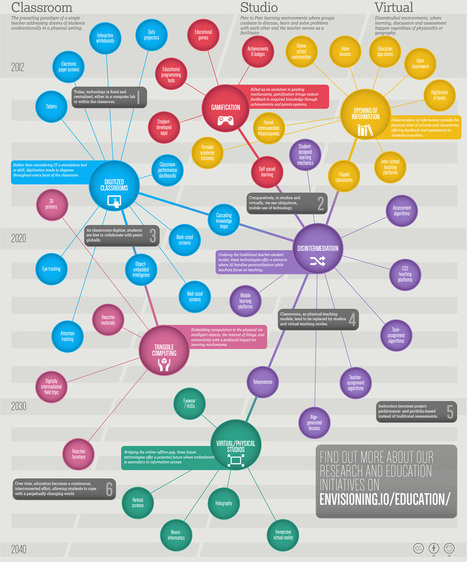Best Education Infographics - 2013 | Tech Tools and the Library | Scoop.it