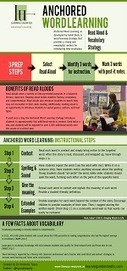 Infographics - Research-based Literacy Strategies | Aprendiendo a Distancia | Scoop.it