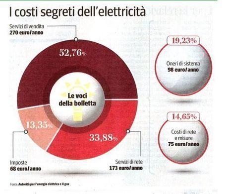 Misure per ridurre i costi dell'energia (decreto del Fare Bis) | Energia, Ambiente e Green Economy | Scoop.it