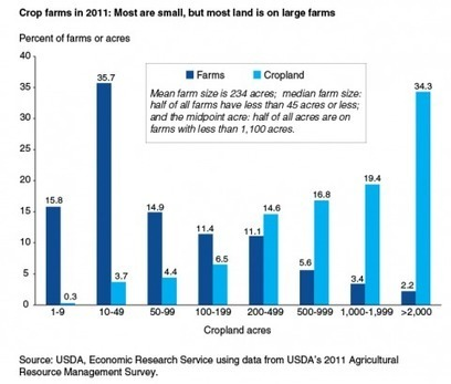 The decline of the small American family farm in one chart   English 10 Research Topics   Scoop.it