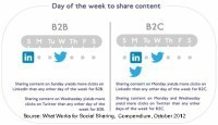 Qual è l'ora migliore per comunicare e achi? Per il B2B e B2C... | Social media culture | Scoop.it