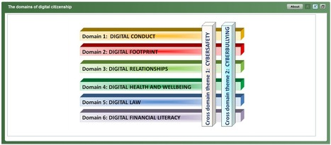 The domains of digital citizenship | Digital Citizenship | Scoop.it