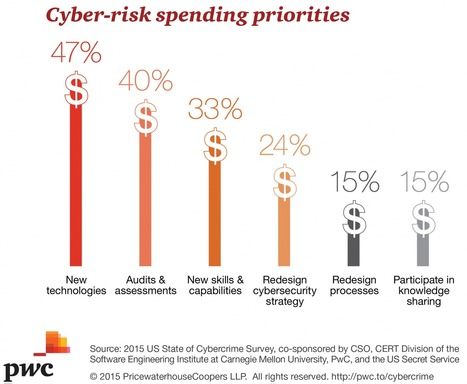 6 Observations About Cybersecurity Based On Two New Surveys - Forbes   SME Cyber Security   Scoop.it