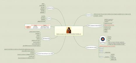 Mettre en place une veille informationnelle : carte mentale | Classemapping | Scoop.it