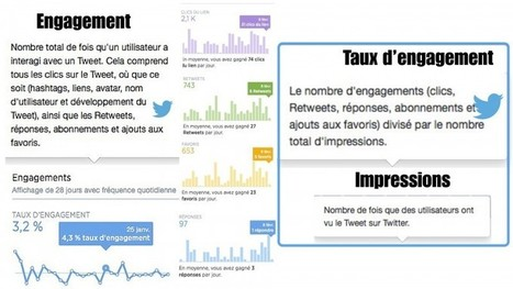 Stratégie de contenu Web : « De l'Engagement » | my web toolbox | Scoop.it