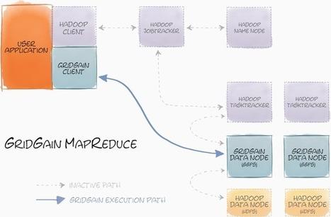 In-Memory Accelerator for Hadoop® ‹ GridGain | Big Data paradigm | Scoop.it