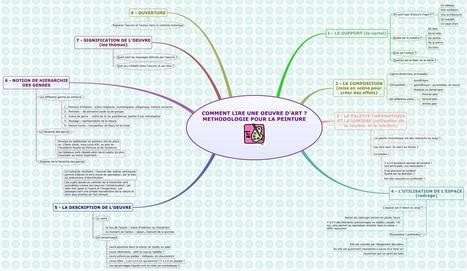 Comment lire une oeuvre d'art? : Méthodologie sous forme de carte heuristique | L'actu culturelle | Scoop.it