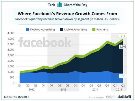 #Competitividad 2.0 : Facebook es ya la octava compañía más grande del mundo | Estrategias de Competitividad 2.0: | Scoop.it