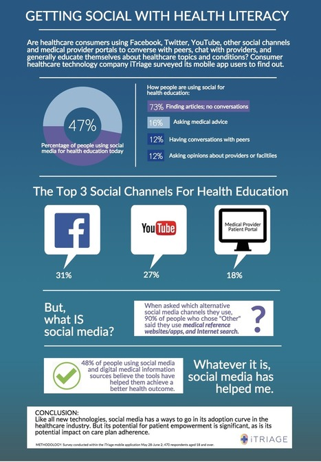How consumers use social media for health care education | Health Care Social Media And Digital Health | Scoop.it