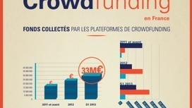 – Le premier baromètre du crowdfunding Le Blog KissKissBankBank | Crowd Sourcing, crowdfunding etc | Scoop.it