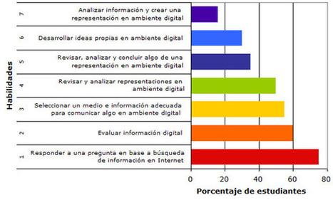 Estudios revelan detalles de usos y competencias TICs de estudiantes chilenos | Implementación Exitosa de las TICS en la educación Chilena | Scoop.it