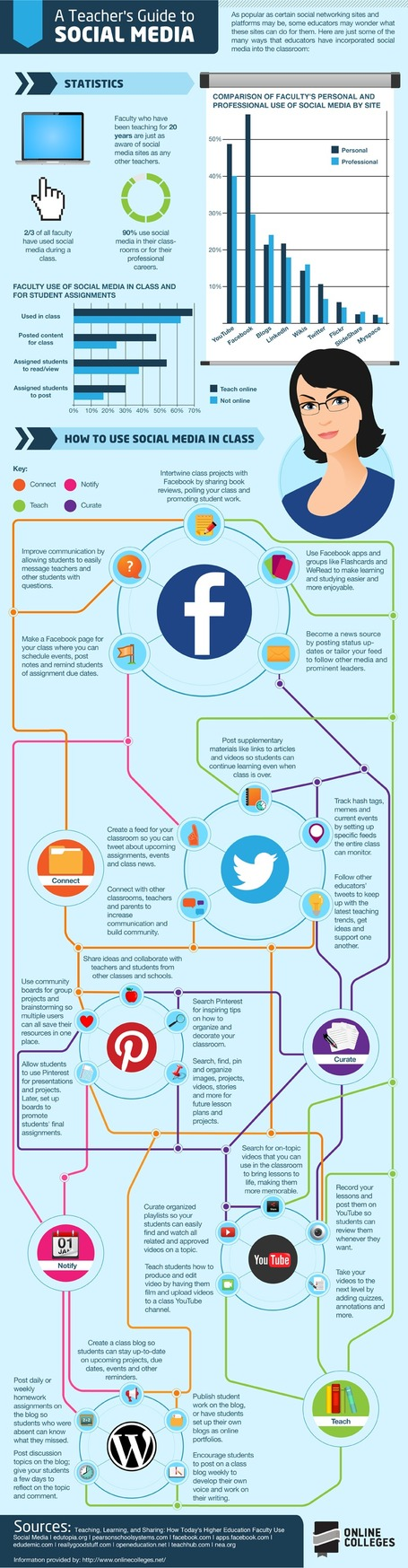 The Teacher's Visual Guide To Social Media | onlinecolleges.net | ICT tips & tools, tracks & trails and... questioning them all ! | Scoop.it