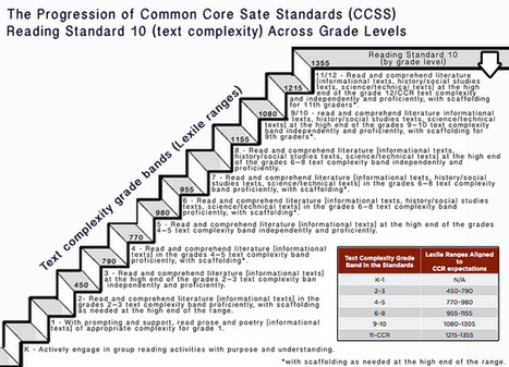 Progression of Text Complexity Across Grade Levels | Continuing Professional Development - CCMS | Scoop.it