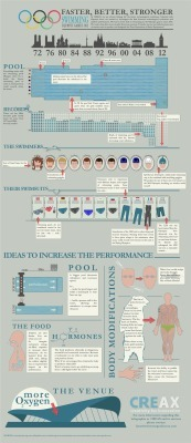 Innovation in Sport: Olympic Swimminginfographic | Sport innovation | Scoop.it