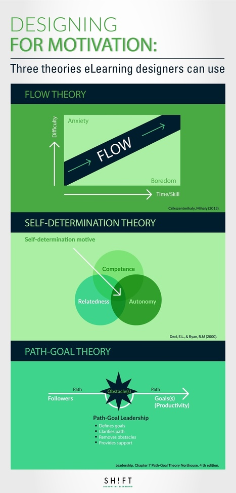 Designing for Motivation: Three Theories eLearning Designers Can Use | Educando en la SIC | Scoop.it