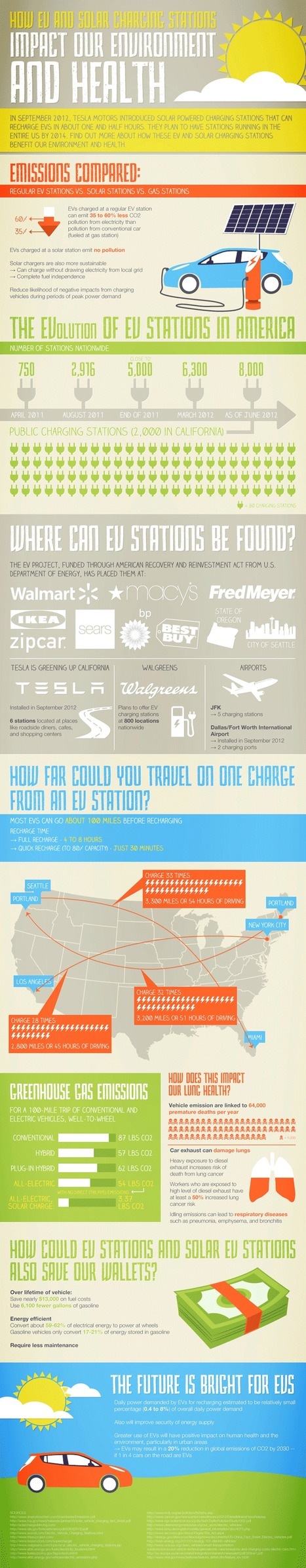 Infographic:   The Impact Of EV Solar Charging Stations | green infographics | Scoop.it