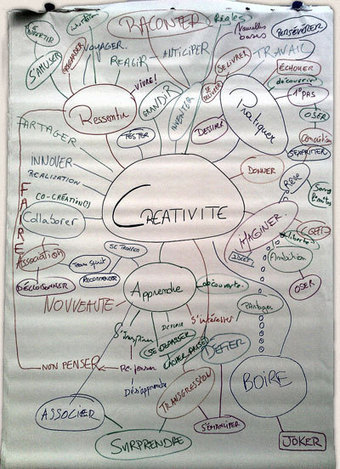 Mind Mapping - fiche pratique sur id-kit.be   Medic'All Maps   Scoop.it