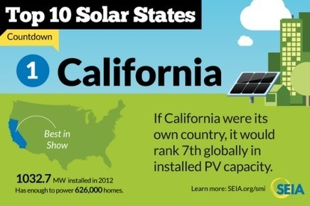 California Breaks Record for Solar Energy | The Energy Collective | Sustain Our Earth | Scoop.it