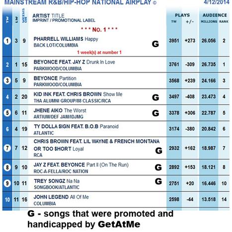 "GetAtMe-BDSTopTenUrbanRadio- Pharrell ""Happy"" tops the chart | GetAtMe | Scoop.it"