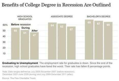Reassessing the Value of a College Degree in a Recession - Online Universities.com   Marquis' Top Ed Stories   Scoop.it