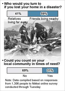 [Eng] La catastrophe montre l'importance de la communauté | Nikkei.com | Japon : séisme, tsunami & conséquences | Scoop.it