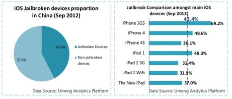 Jailbreak Statistics: iOS Users Are Not Jailbreaking iPhone, iPad Devices Anymore - Blogote (blog) | Anything Mobile | Scoop.it