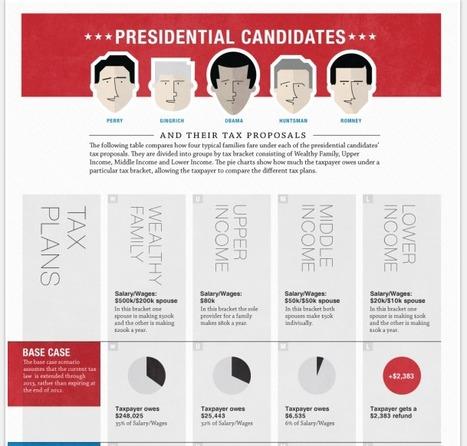 Présidentielle : la bataille des taxes aussi aux Etats-Unis   Journalisme graphique   Scoop.it