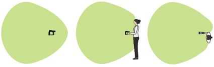 User effect on RFID reading patterns between different UHF RFID antennas   RFID   Scoop.it