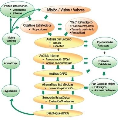 El Proceso de Formulación Estratégica | PlanUBA | Scoop.it