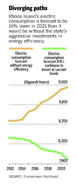 Energy efficiency boosts state's economy - The Providence Journal   Energy public policy management   Scoop.it