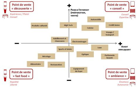 Points de Vente : quels outils pour quels objectifs? | Marketing & sales Best practices | Scoop.it