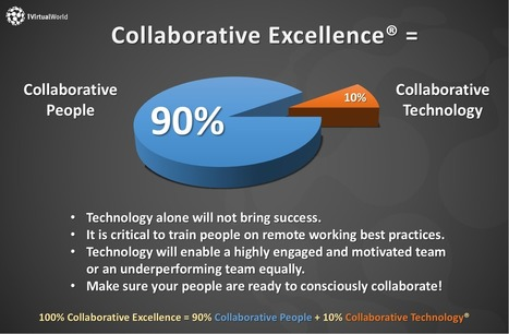 Collaborative Excellence - The Key to Virtual Team Success | Virtual R&D teams | Scoop.it