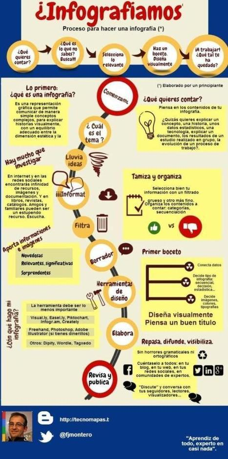 Proceso y 15 herramientas para crear infografías | Tools, Tech and education | Scoop.it