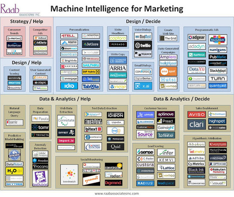 Customer Experience Matrix: Landscape of Machine Intelligence Systems for Marketing | Organizational Effectiveness, Marketing and the Economy | Scoop.it