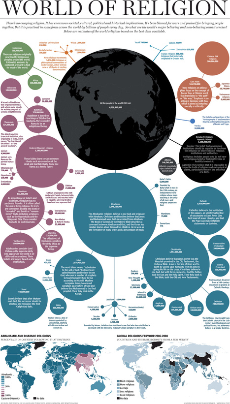Infographic over de wereldgodsdiensten | Mediawijsheid in het VO | Scoop.it