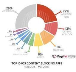 L'adblocking mobile, un micro-phénomène qui ne perce pas en France   Digital News in France   Scoop.it