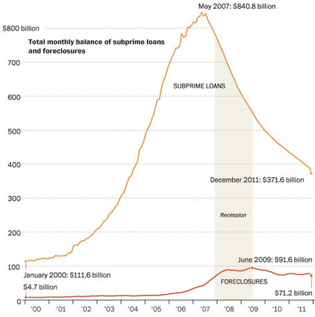 Subprime Loans………What else can you say | Economics, Investments & Money Management | Scoop.it