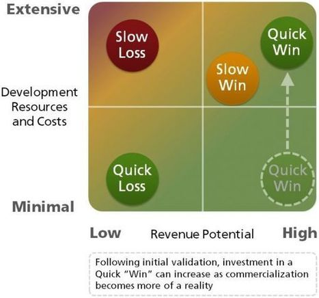 Embracing Quick Wins and Quick Losses | Management - Innovation -Technology and beyond | Scoop.it