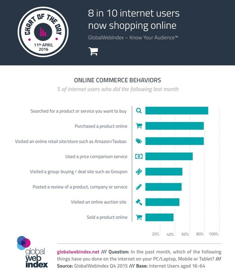 8 in 10 internet users now shopping online | Consumer Behavior in Digital Environments | Scoop.it