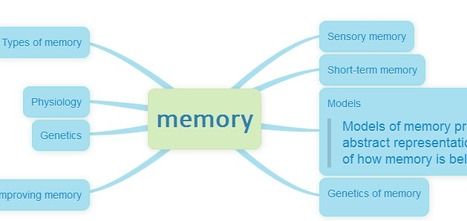Memofon - great mind maps from text | The 21st Century Classroom: Technology, Teaching Strategies, PD | Scoop.it