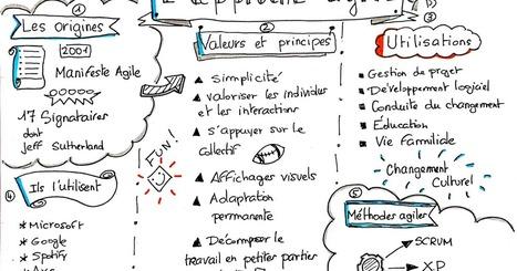 Heuristiquement: Nouvelle sketchnote: l'approche agile   change management   Scoop.it