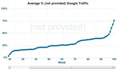 What Google's Omission of Organic Keyword Data (not provided) Means for Search, Social & Content Marketers | All Things Web Design! | Scoop.it