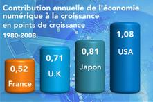 L'économie numérique et la croissance   Tout savoir sur l'économie numérique!   Scoop.it