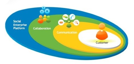 Socializing the enterprise is serious business | Business Growth through Online Sales and Marketing | Scoop.it