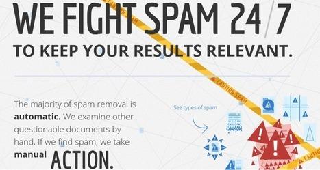Le moteur de recherche de Google décrypté par Google (Infographie) | Blog de Markentive, agence d'inbound marketing à Paris | DigitPharma | Scoop.it