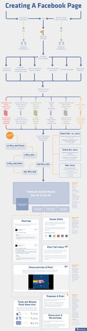 Creating A Facebook Page [INFOGRAPHIC] | Top Internet Marketing Infographics - in my opinion | Scoop.it