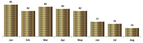 Coin chart in Excel 2010   User Friendly   Scoop.it