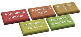 Educación Basada en Competencias: Síntesis acerca de la educación basada en competencias. | Control Estadístico | Scoop.it